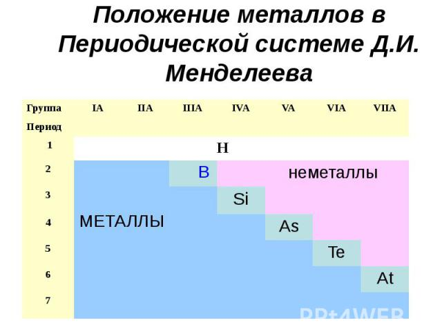 Положение металлов в Периодической системе Д.И. Менделеева