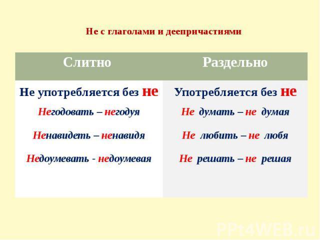 Не с глаголами и деепричастиями