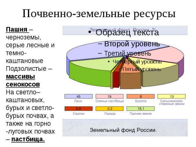 Почвенно-земельные ресурсы