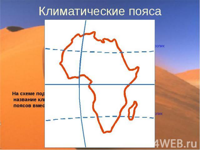 Климатические пояса