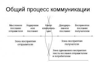 Общий процесс коммуникации