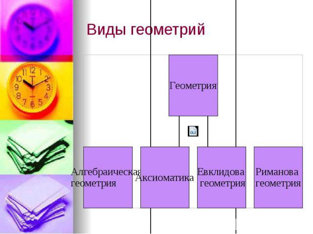 Виды геометрий