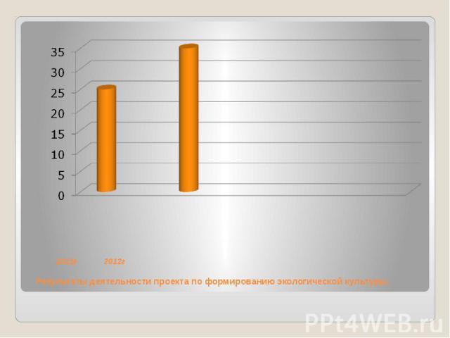 2011г 2012г Результаты деятельности проекта по формированию экологической культуры.