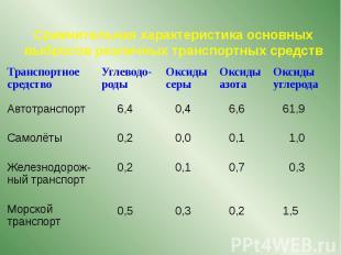 Сравнительная характеристика основных выбросов различных транспортных средств