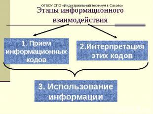 Этапы информационного взаимодействия