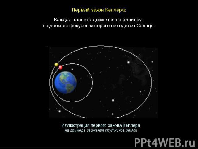 Каждая планета движется по эллипсу, в одном из фокусов которого находится Солнце.