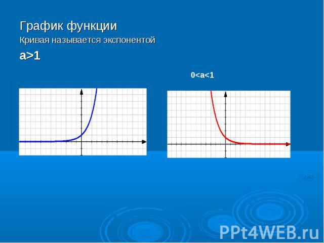 График функции График функции Кривая называется экспонентой а>1