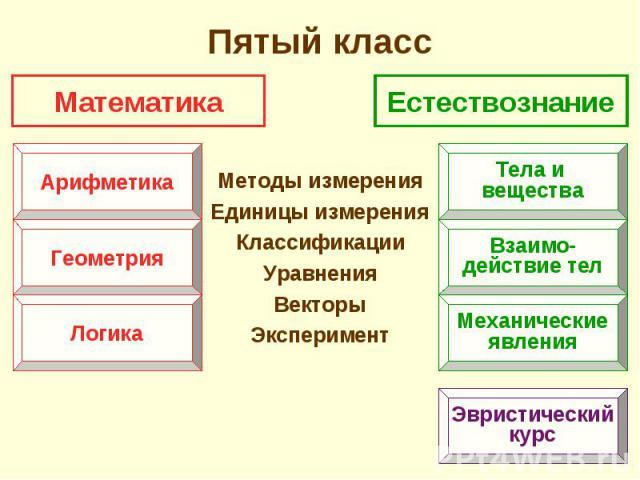 Методы измерения Методы измерения Единицы измерения Классификации Уравнения Векторы Эксперимент