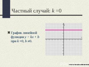 График линейной функции y = kx + b при k =0,b 0. График линейной функции y