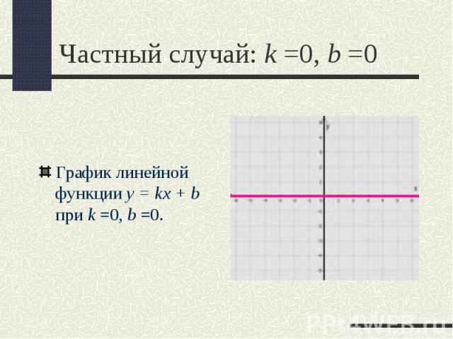 График линейной функции y = kx + b при k =0,b =0. График линейной функции y = kx + b при k =0,b =0.
