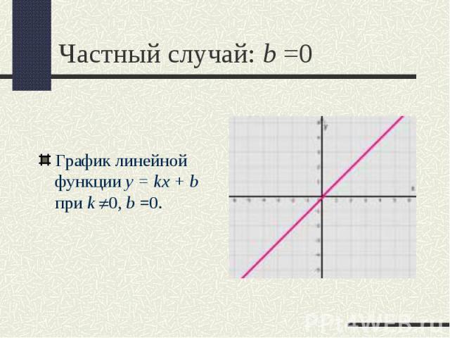 График линейной функции y = kx + b при k 0,b =0. График линейной функции y = kx + b при k 0,b =0.