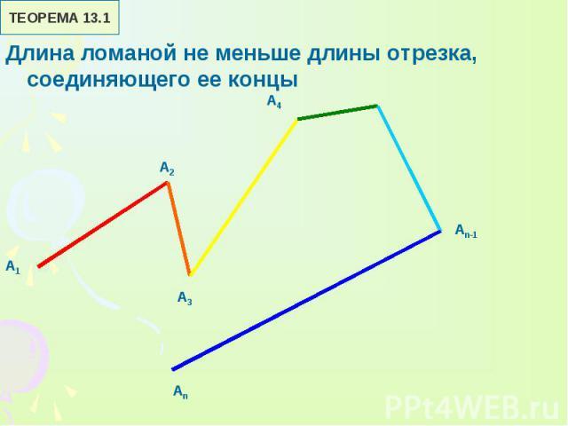 Длина ломаной не меньше длины отрезка, соединяющего ее концы Длина ломаной не меньше длины отрезка, соединяющего ее концы