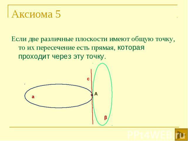 Если две различные плоскости имеют общую точку, то их пересечение есть прямая, которая проходит через эту точку. Если две различные плоскости имеют общую точку, то их пересечение есть прямая, которая проходит через эту точку.