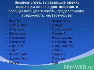 Вводные слова, выражающие оценку говорящим степени достоверности сообщаемого (ув