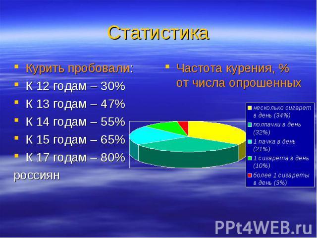 Курить пробовали: Курить пробовали: К 12 годам – 30% К 13 годам – 47% К 14 годам – 55% К 15 годам – 65% К 17 годам – 80% россиян