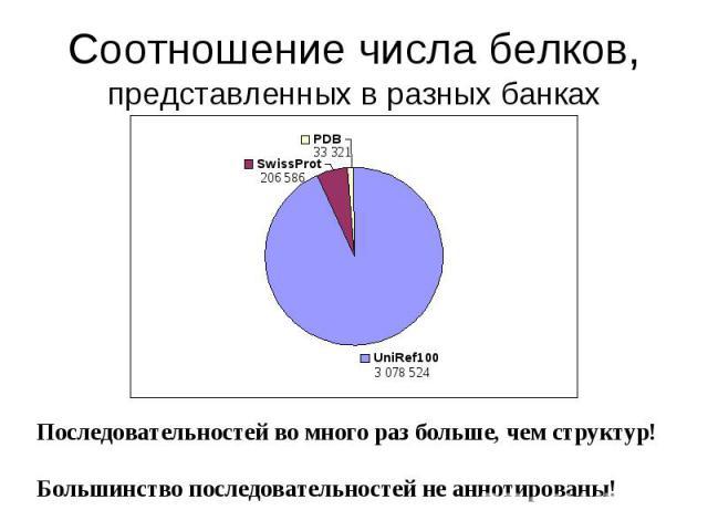 Соотношение числа белков, представленных в разных банках