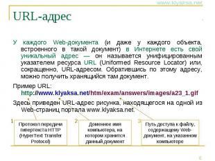 URL-адрес У каждого Web-документа (и даже у каждого объекта, встроенного в такой