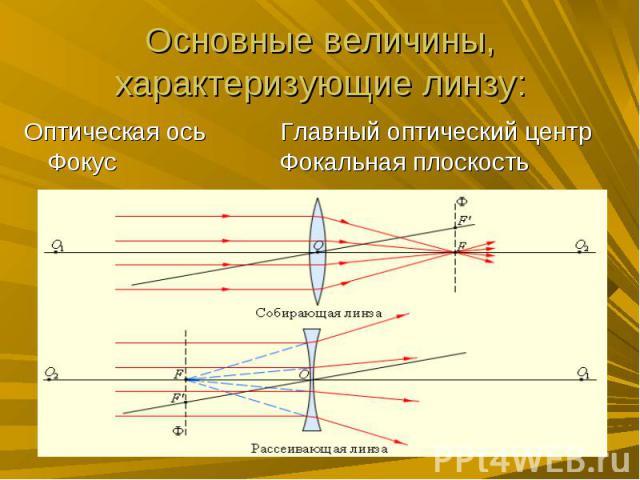 Основные величины, характеризующие линзу: Оптическая ось Главный оптический центр Фокус Фокальная плоскость