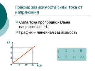 График зависимости силы тока от напряжения Сила тока пропорциональна напряжению