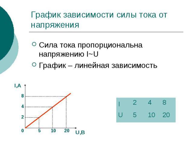 График зависимости силы тока от напряжения Сила тока пропорциональна напряжению I~U График – линейная зависимость