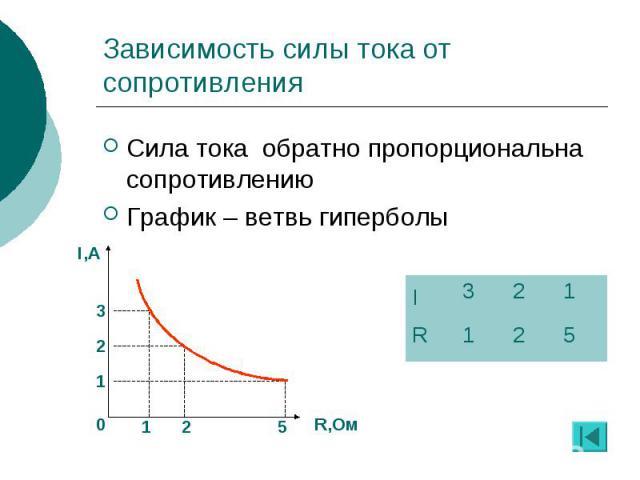 Зависимость силы тока от сопротивления Сила тока обратно пропорциональна сопротивлению График – ветвь гиперболы