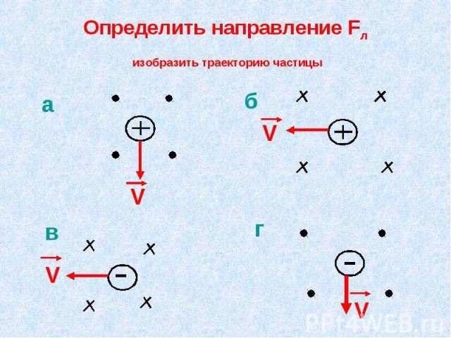 Определить направление Fл изобразить траекторию частицы