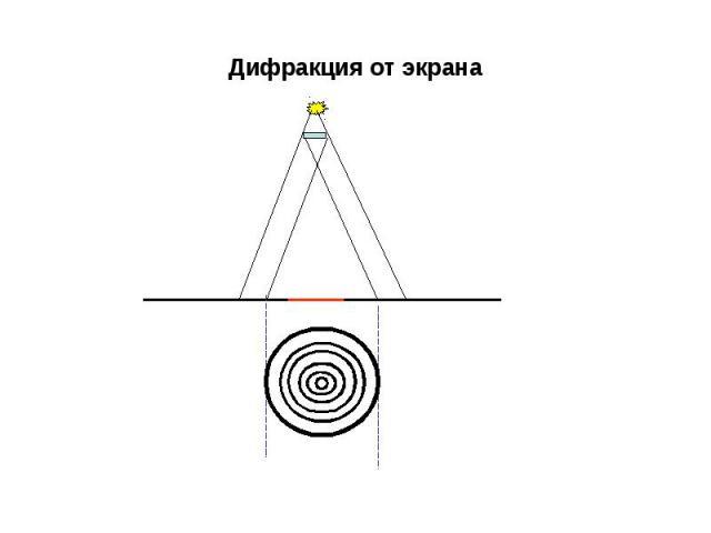 Дифракция от экрана