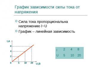 Сила тока пропорциональна напряжению I~U Сила тока пропорциональна напряжению I~