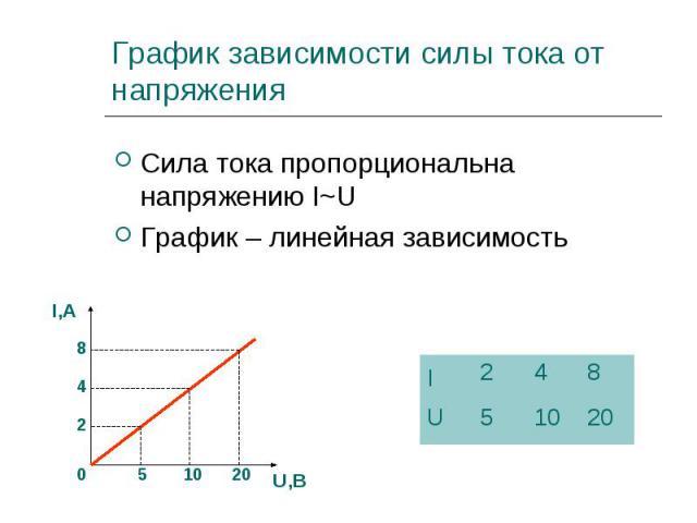 Сила тока пропорциональна напряжению I~U Сила тока пропорциональна напряжению I~U График – линейная зависимость