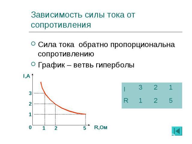 Сила тока обратно пропорциональна сопротивлению Сила тока обратно пропорциональна сопротивлению График – ветвь гиперболы