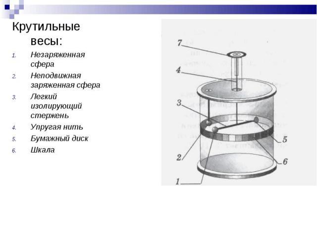 Крутильные весы: Крутильные весы: Незаряженная сфера Неподвижная заряженная сфера Легкий изолирующий стержень Упругая нить Бумажный диск Шкала