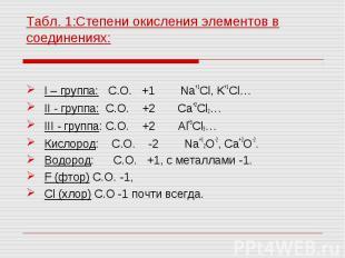 I – группа: С.О. +1 Na+1Cl, K+1Cl… I – группа: С.О. +1 Na+1Cl, K+1Cl… II - групп