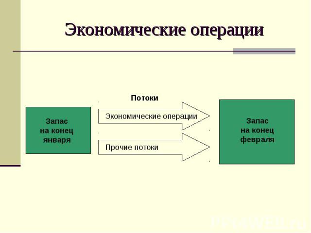 Экономические операции