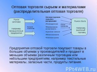 Оптовая торговля сырьем и материалами (распределительная оптовая торговля) Предп
