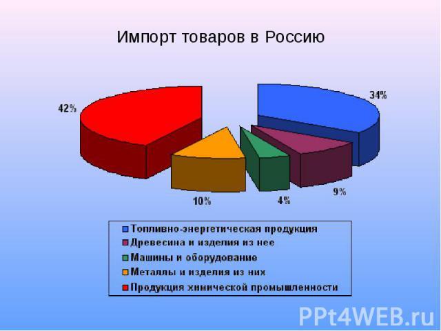 Импорт товаров в Россию