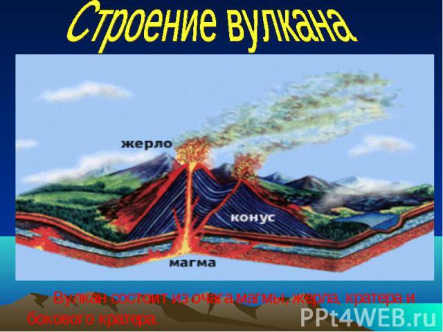 Вулкан состоит из очага магмы, жерла, кратера и Вулкан состоит из очага магмы, жерла, кратера и бокового кратера.