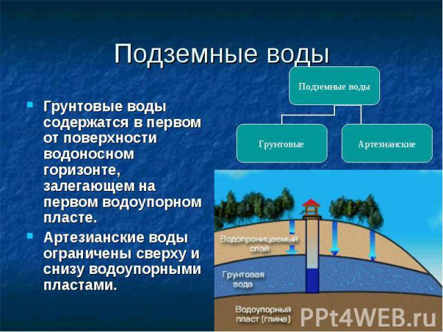 Подземные воды Грунтовые воды содержатся в первом от поверхности водоносном горизонте, залегающем на первом водоупорном пласте. Артезианские воды ограничены сверху и снизу водоупорными пластами.