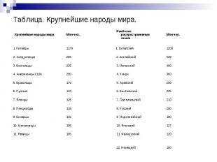 Таблица. Крупнейшие народы мира.