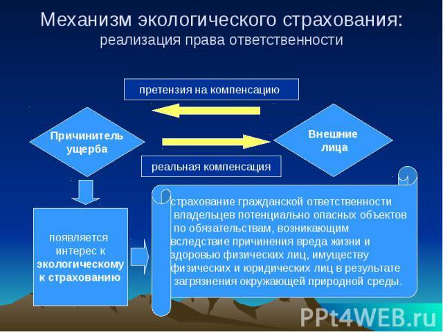 Механизм экологического страхования: реализация права ответственности