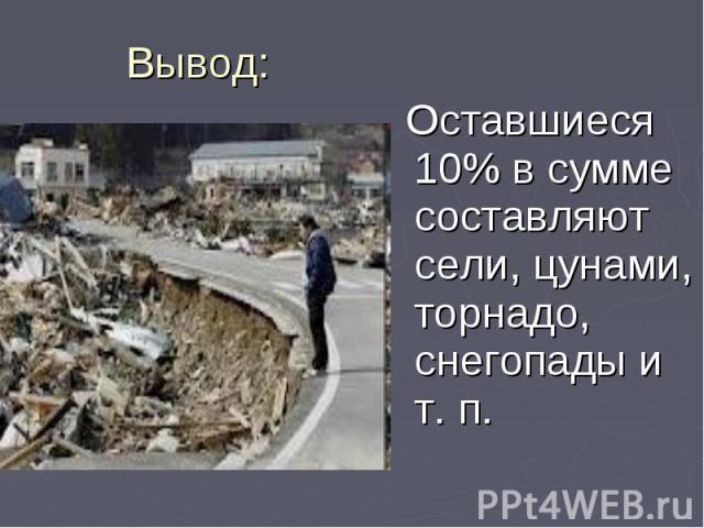 Оставшиеся 10% в сумме составляют сели, цунами, торнадо, снегопады и т. п. Оставшиеся 10% в сумме составляют сели, цунами, торнадо, снегопады и т. п.