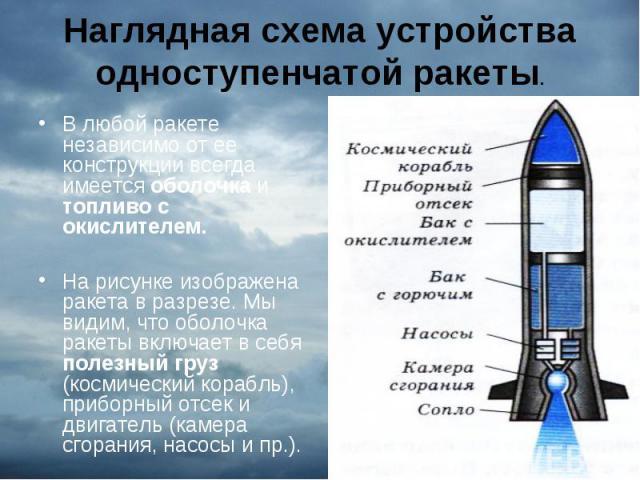 В любой ракете независимо от ее конструкции всегда имеется оболочка и топливо с окислителем. В любой ракете независимо от ее конструкции всегда имеется оболочка и топливо с окислителем. На рисунке изображена ракета в разрезе. Мы видим, что оболочка …