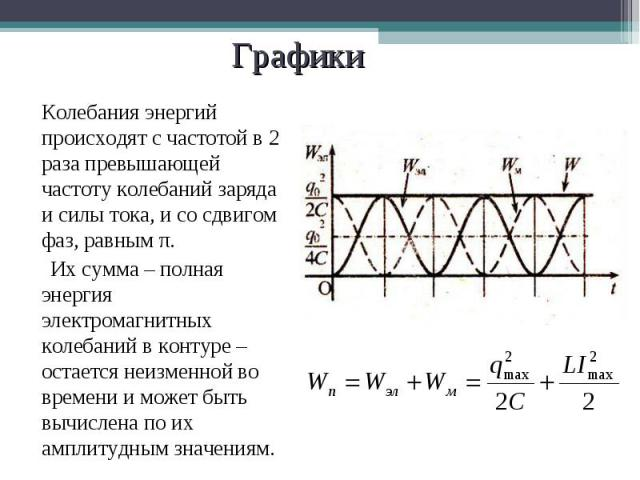 Колебания энергий происходят с частотой в 2 раза превышающей частоту колебаний заряда и силы тока, и со сдвигом фаз, равным π. Колебания энергий происходят с частотой в 2 раза превышающей частоту колебаний заряда и силы тока, и со сдвигом фаз, равны…