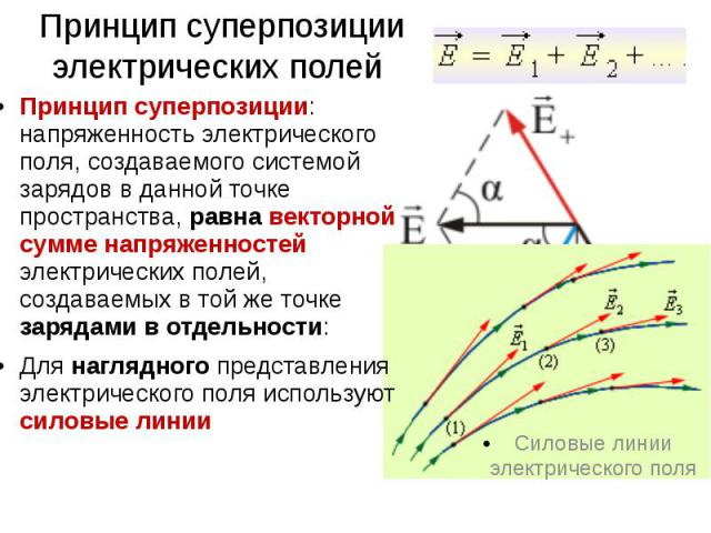 Принцип суперпозиции электрических полей Силовые линии электрического поля