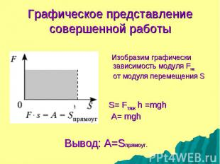 Изобразим графически зависимость модуля Fтяж oт модуля перемещения S