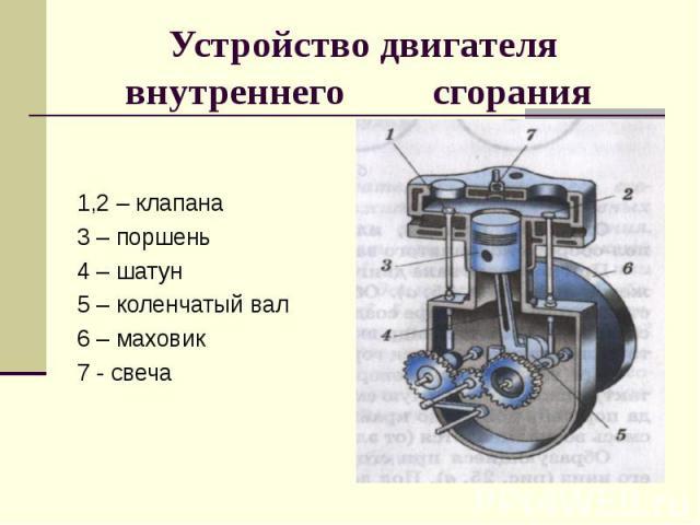 1,2 – клапана 3 – поршень 4 – шатун 5 – коленчатый вал 6 – маховик 7 - свеча
