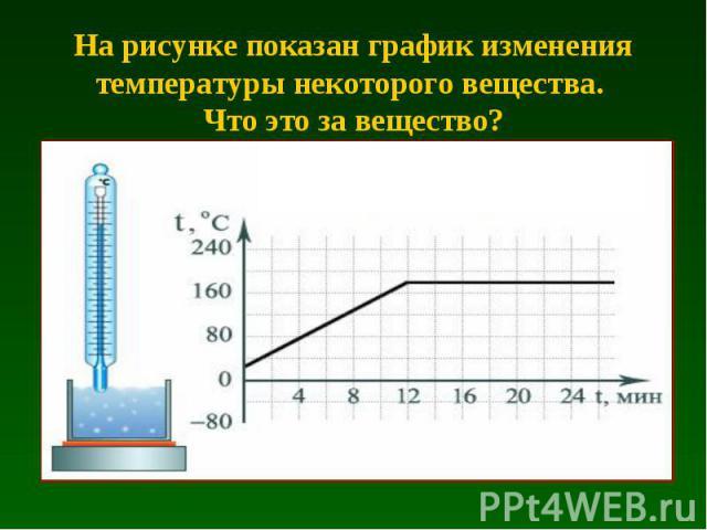 На рисунке показан график изменения температуры некоторого вещества. Что это за вещество?