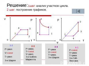 Решение:1шаг: анализ участков цикла. 2 шаг: построение графиков. V