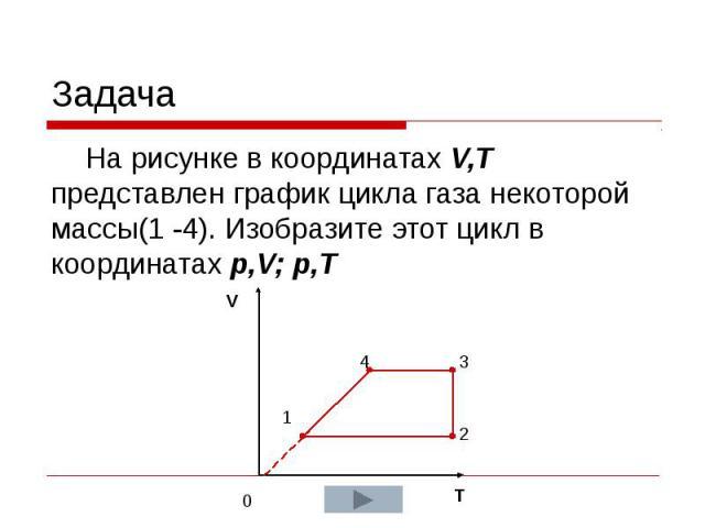Задача На рисунке в координатах V,T представлен график цикла газа некоторой массы(1 -4). Изобразите этот цикл в координатах p,V; p,T
