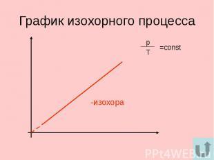 График изохорного процесса