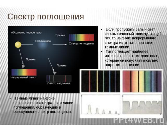 Спектр поглощения